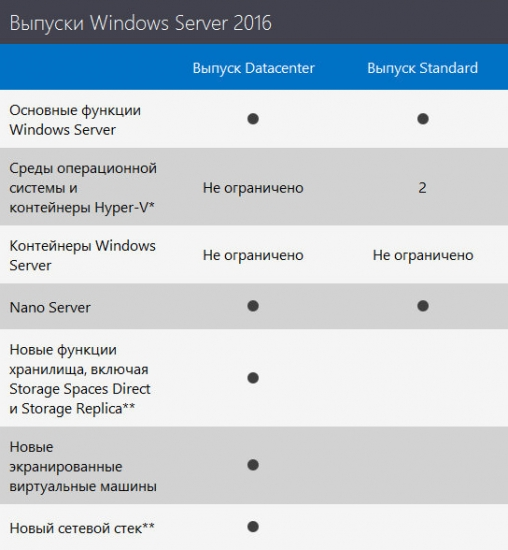 Windows Server 2016 Build 14393 by adguard
